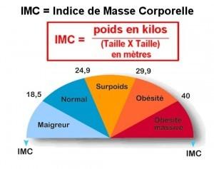 Formule-IMC